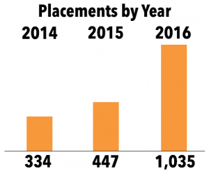 c2c YOY placements 1000