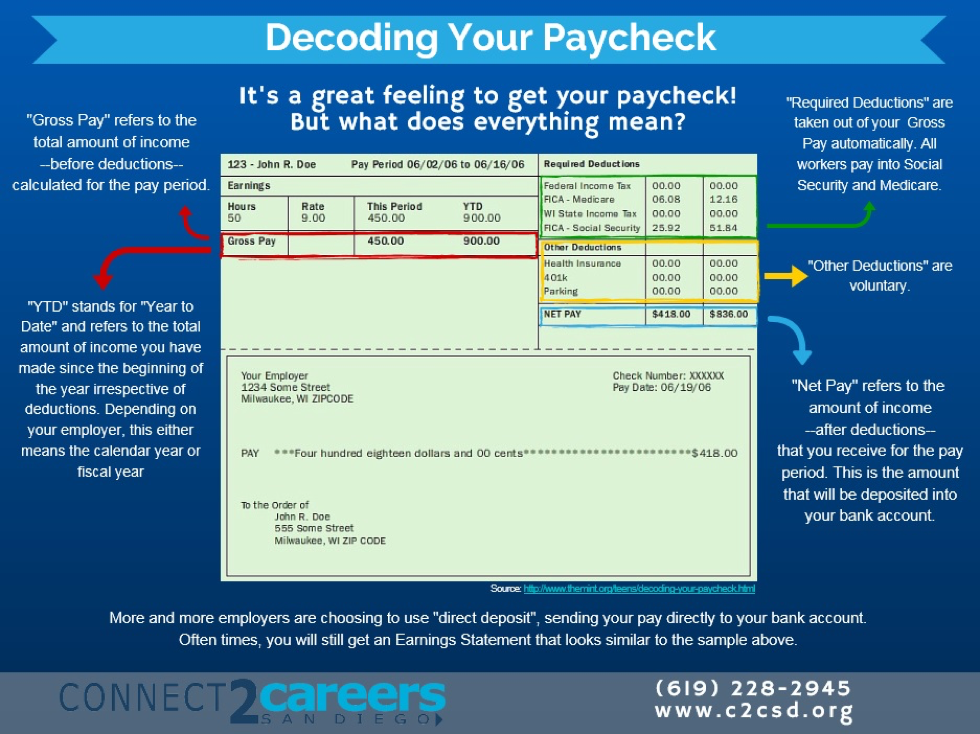 decoding your paycheck